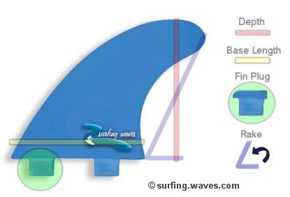 Surfboard Fin Details